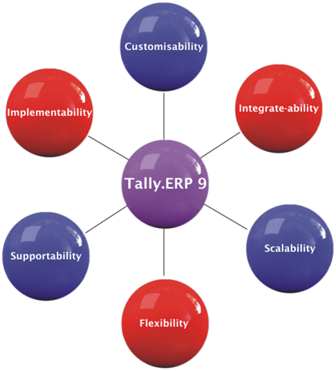 Tally ERP9 Training in saligramam