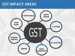 Tally,GST Training in guindy